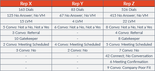 Chart depicting sales reps' activities - Rep X has 163 dials, 125 of which were dispositioned No answer, no VM; 15 left voicemail; 5 convo - not a no, not a yes; 3 convo - referral; 10 Gatekeeper; 2 Convo - meeting scheduled; 3 convo - no.  Rep Y has 83 dials, 67 of which were no answer, no voicemail; 4 left voicemail; 6 convo - not a no, not a yes; 4 convo - meeting scheduled; 2 convo - no.  Rep Z had 526 dials, 415 of which were no answer, no voicemail; 22 left voicemail; 8 convo - not a no, not a yes; 4 convo - referral; 8 gatekeeper; 5 convo - meeting scheduled; 7 convo - no; 24 connect - no conversation; 6 meeting confirmation; 9 convo - company poor fit.