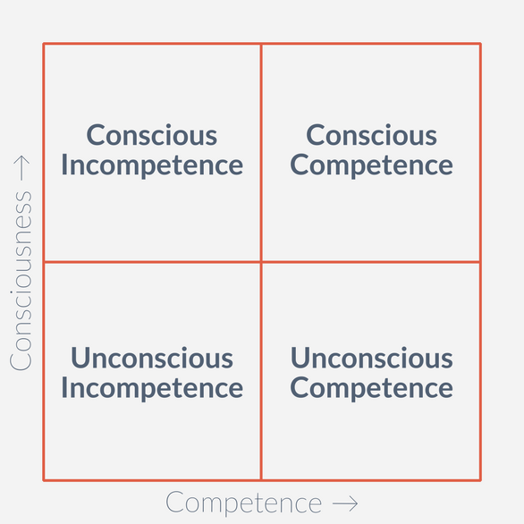 Four square graphic showing the journey from unconscious incompetence to conscious competence