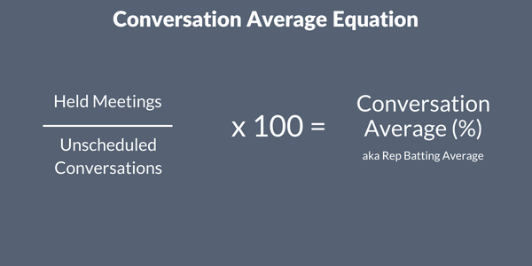 Conversation average equation: Held meetings divided by unscheduled conversations multiplied by 100