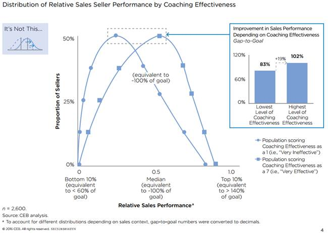 Sales performance bell curve