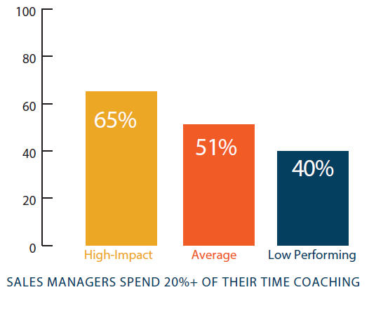 Bar graph showing that sales managers spend 20% of their time coaching and 65% of that time is on high-impact performers